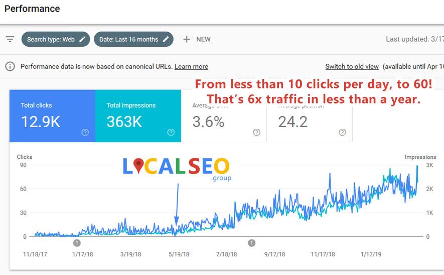 60 clicks per day