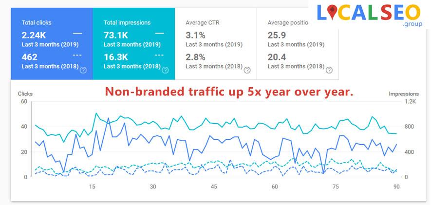 Non branded traffic online business